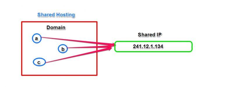 shared IP