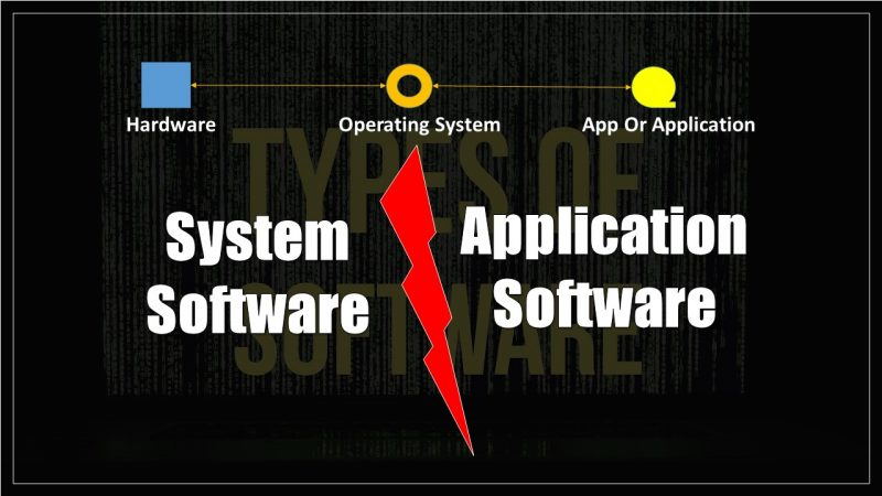 System Software Vs Application Software in Hindi