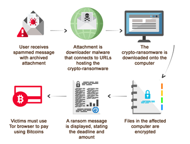 ransomware-process hindi