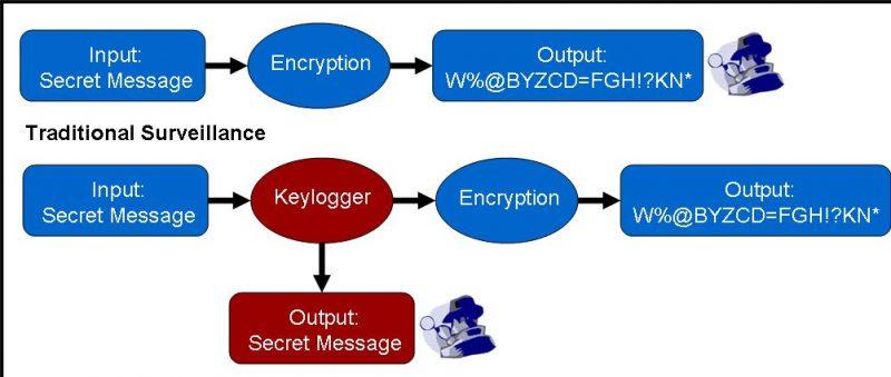 keylogger process