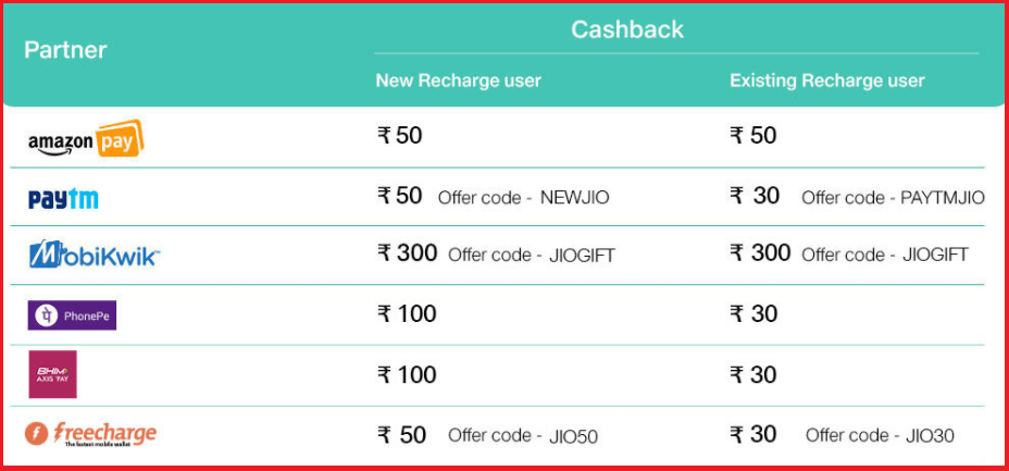 Jio digital partner wallet